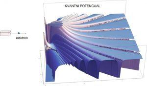 Илустрација квантног потенцијала на основу Бомове механике у контексту