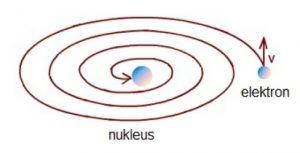 Атомско језгро и електрон који би пао у језгро у случају да се употребљавају Њутнови закони