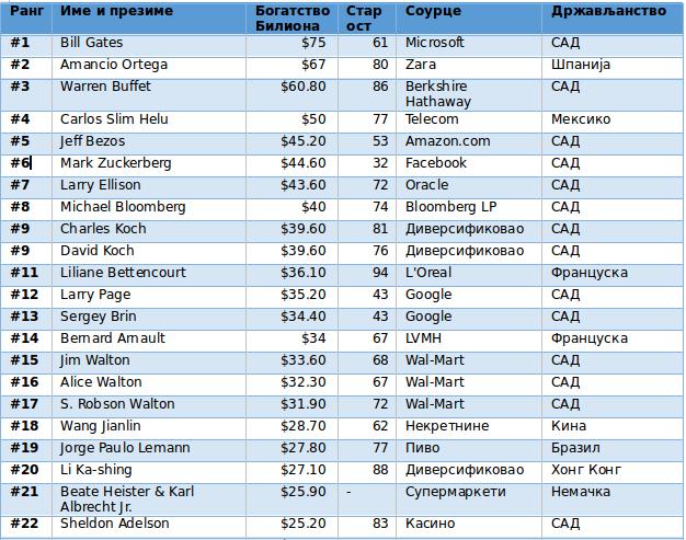 lista najbogatijih