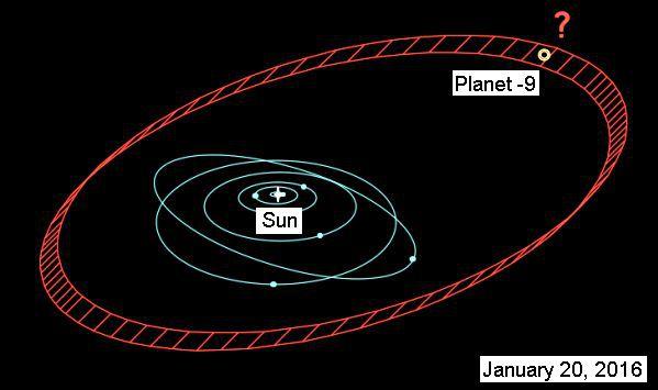 Далеко је Сунце (Википедија)