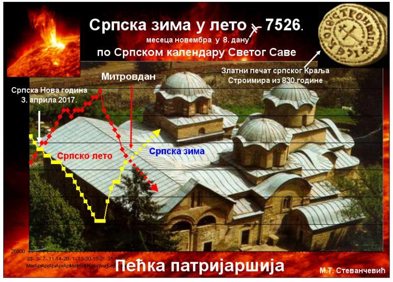 Српски календар (Википедија)