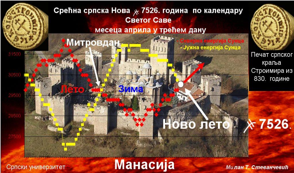 Srecna srpske Nova 7526