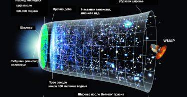 Постанак космоса (илустрација НАСА)