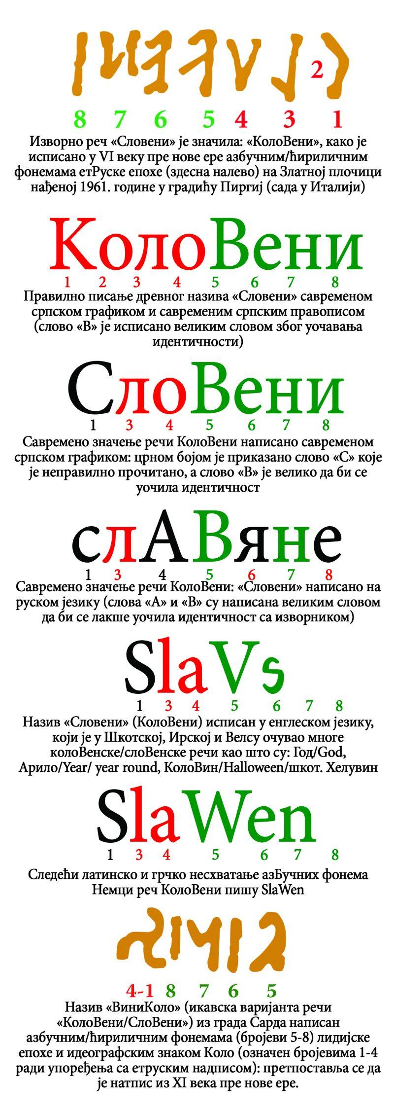 Nastanak reči SloVeni (Božidar Mitrović)