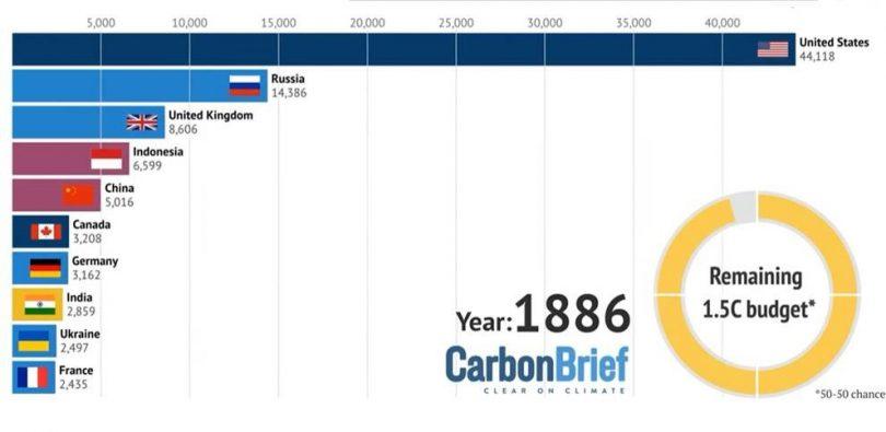 Printscreen Carbon Brief